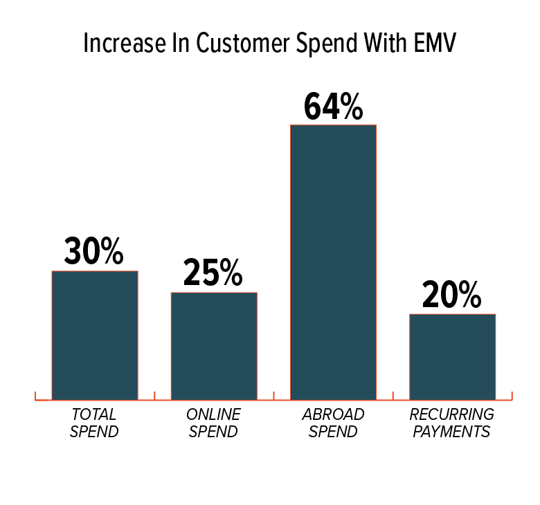 Average Increase in Customer Spend With EMV