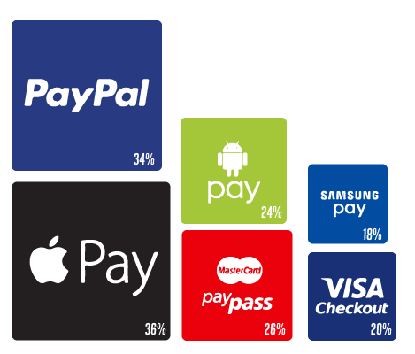 % of U.S. Retailers Accepting These Mobile Payment Technology Platforms Today